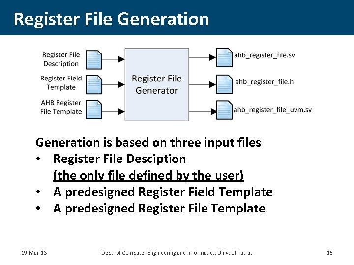 Register File Generation is based on three input files • Register File Desciption (the