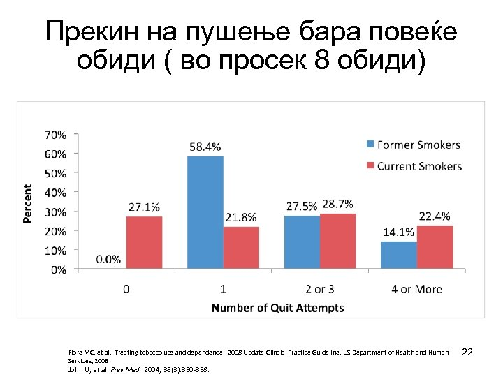 Прекин на пушење бара повеќе обиди ( во просек 8 обиди) Fiore MC, et