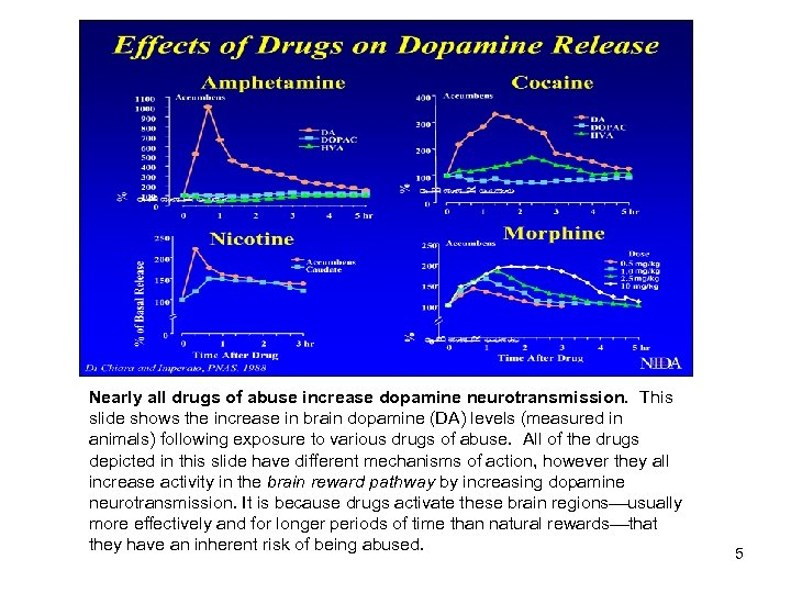 Nearly all drugs of abuse increase dopamine neurotransmission. This slide shows the increase in