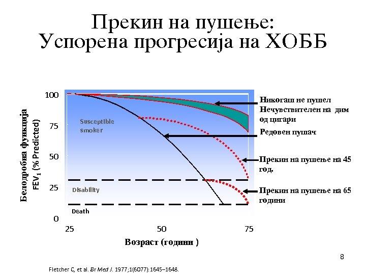 Prekin na pu{ewe: Usporena progresija na HOBB Belodrobna funkcija FEV 1 (% Predicted) 100
