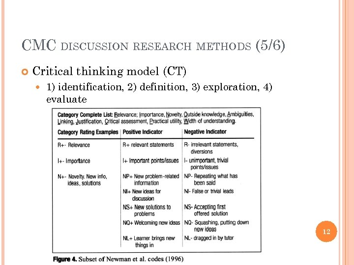 CMC DISCUSSION RESEARCH METHODS (5/6) Critical thinking model (CT) 1) identification, 2) definition, 3)