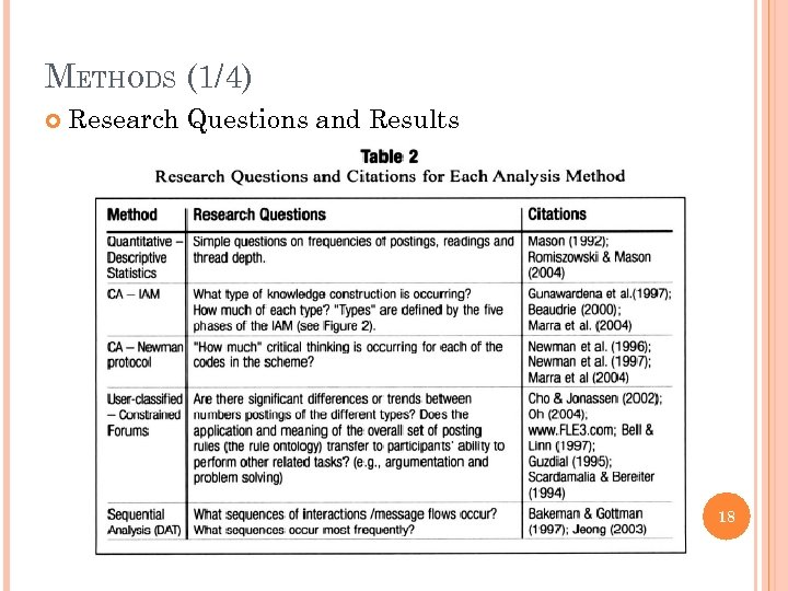 METHODS (1/4) Research Questions and Results 18