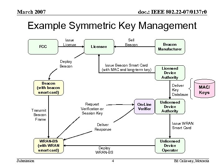 March 2007 doc. : IEEE 802. 22 -07/0137 r 0 Example Symmetric Key Management