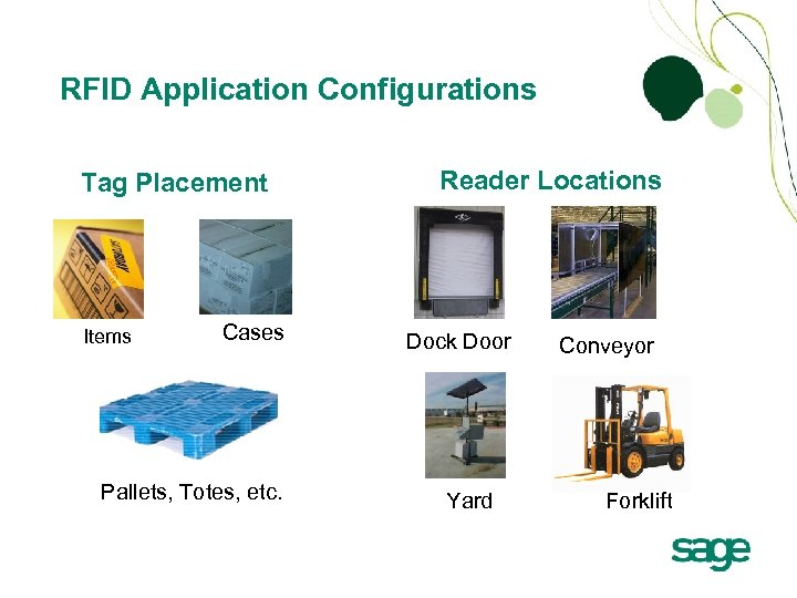 RFID Application Configurations Tag Placement Items Cases Pallets, Totes, etc. Reader Locations Dock Door