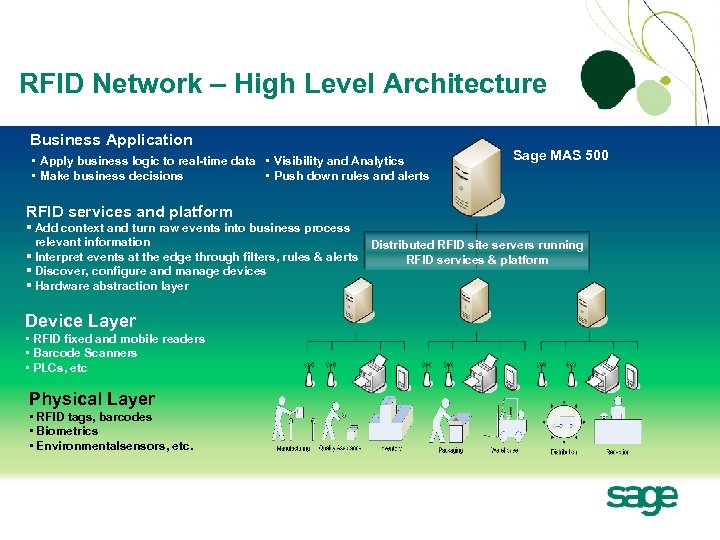 RFID Network – High Level Architecture Business Application • Apply business logic to real-time