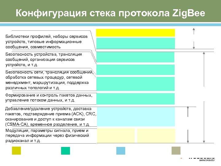 Конфигурация стека протокола Zig. Bee Библиотеки профилей, наборы сервисов устройств, типовые информационные сообщения, совместимость