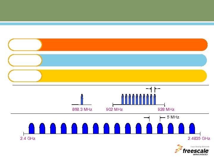 868. 3 MHz 902 MHz 928 MHz 5 MHz 2. 4 GHz 2. 4835