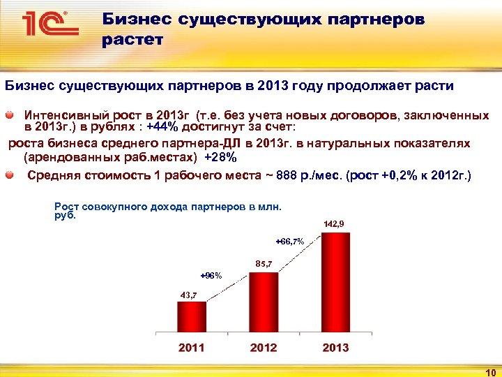 Бизнес существующих партнеров растет Бизнес существующих партнеров в 2013 году продолжает расти Интенсивный рост