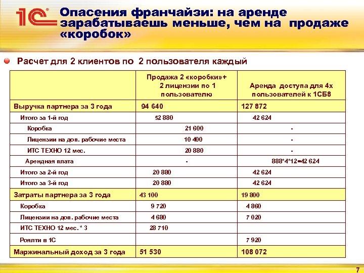 Опасения франчайзи: на аренде зарабатываешь меньше, чем на продаже «коробок» Расчет для 2 клиентов