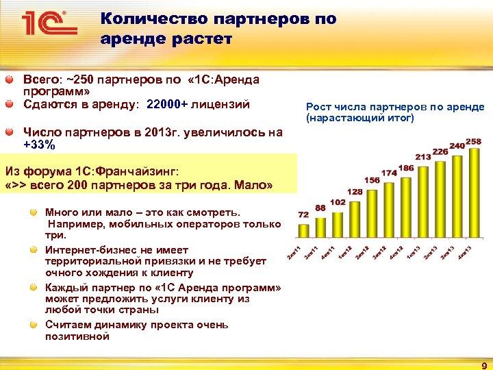 Количество партнеров по аренде растет Всего: ~250 партнеров по « 1 С: Аренда программ»