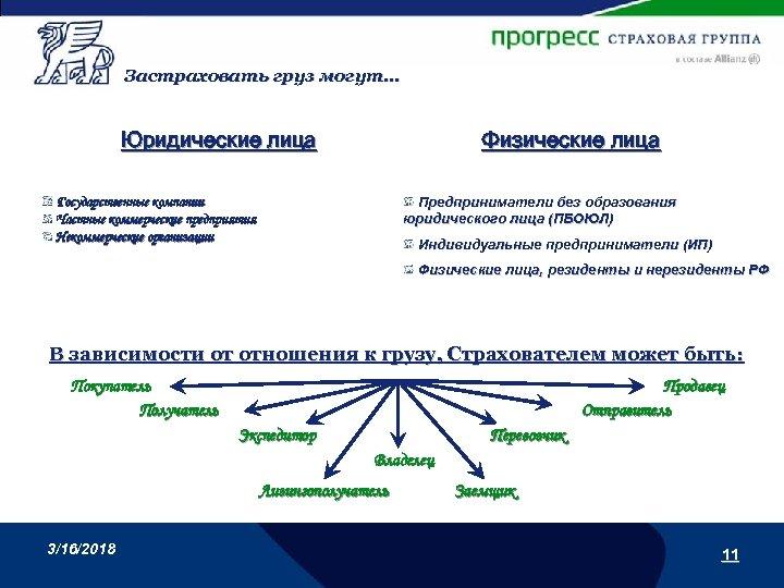 Застраховать груз могут… Юридические лица Физические лица Предприниматели без образования юридического лица (ПБОЮЛ) Государственные