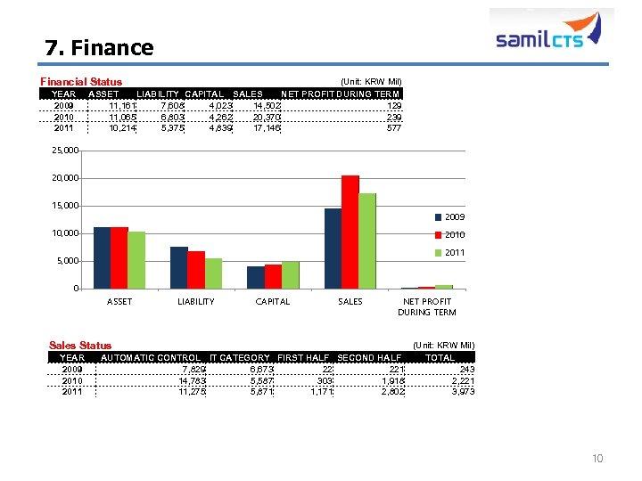 7. Finance (Unit: KRW Mil)     ASSET LIABILITY CAPITAL SALES NET PROFIT DURING
