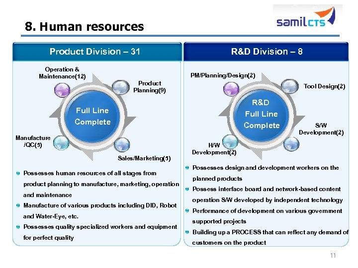 8. Human resources Product Division – 31 Operation & Maintenance(12) R&D Division – 8