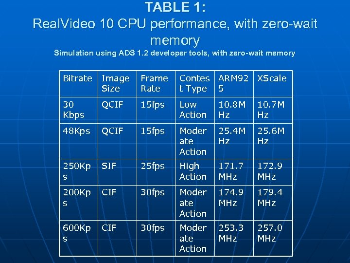 TABLE 1: Real. Video 10 CPU performance, with zero-wait memory Simulation using ADS 1.