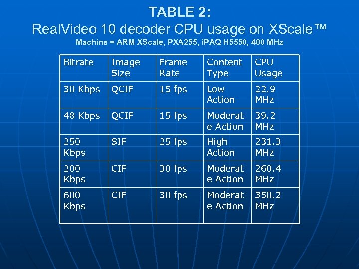 TABLE 2: Real. Video 10 decoder CPU usage on XScale™ Machine = ARM XScale,