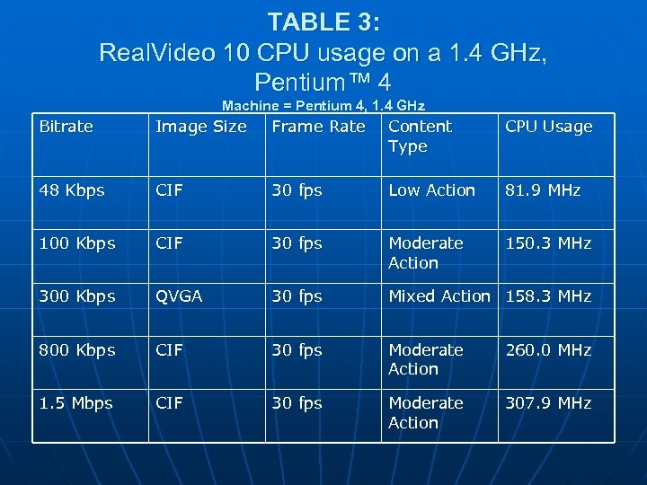 TABLE 3: Real. Video 10 CPU usage on a 1. 4 GHz, Pentium™ 4