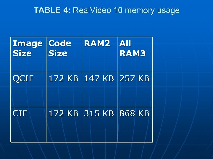 TABLE 4: Real. Video 10 memory usage Image Code Size RAM 2 All RAM