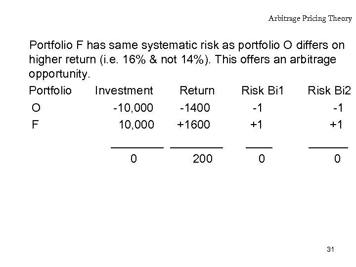 Arbitrage Pricing Theory Portfolio F has same systematic risk as portfolio O differs on