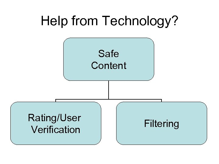 Help from Technology? Safe Content Rating/User Verification Filtering