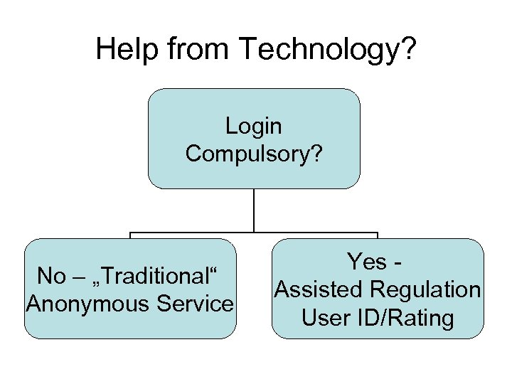 "Help from Technology? Login Compulsory? No – ""Traditional"" Anonymous Service Yes Assisted Regulation User"