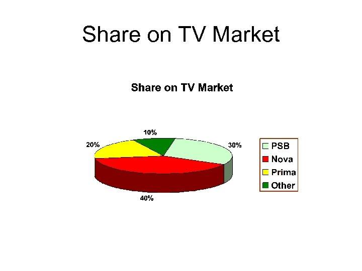 Share on TV Market