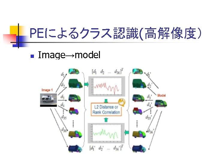 PEによるクラス認識(高解像度) n Image→model