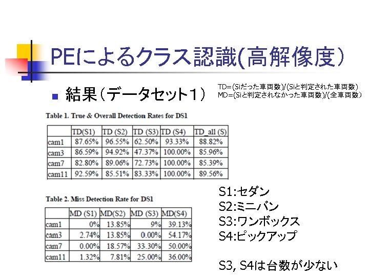 PEによるクラス認識(高解像度) n 結果(データセット1) TD=(Siだった車両数)/(Siと判定された車両数) MD=(Siと判定されなかった車両数)/(全車両数) S 1: セダン S 2: ミニバン S 3: ワンボックス