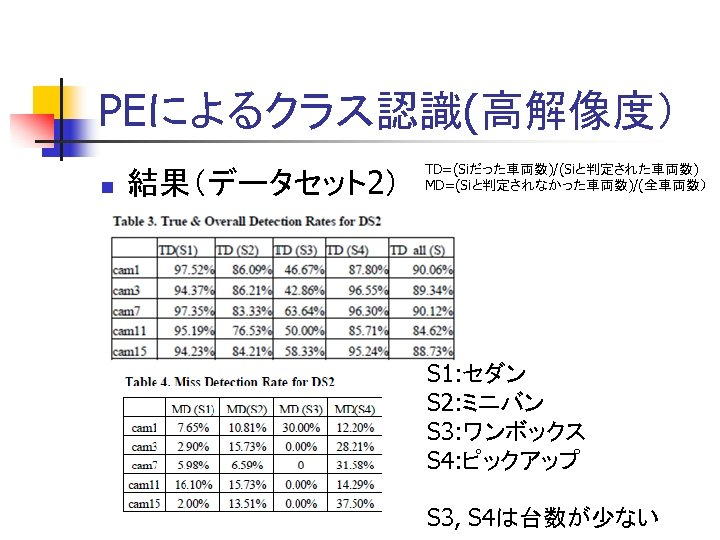 PEによるクラス認識(高解像度) n 結果(データセット2) TD=(Siだった車両数)/(Siと判定された車両数) MD=(Siと判定されなかった車両数)/(全車両数) S 1: セダン S 2: ミニバン S 3: ワンボックス