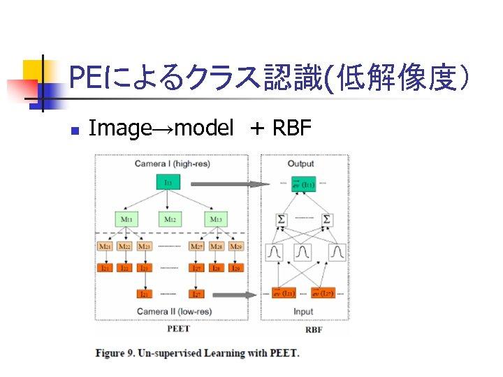 PEによるクラス認識(低解像度) n Image→model + RBF