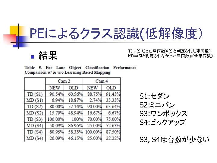 PEによるクラス認識(低解像度) n 結果 TD=(Siだった車両数)/(Siと判定された車両数) MD=(Siと判定されなかった車両数)/(全車両数) S 1: セダン S 2: ミニバン S 3: ワンボックス