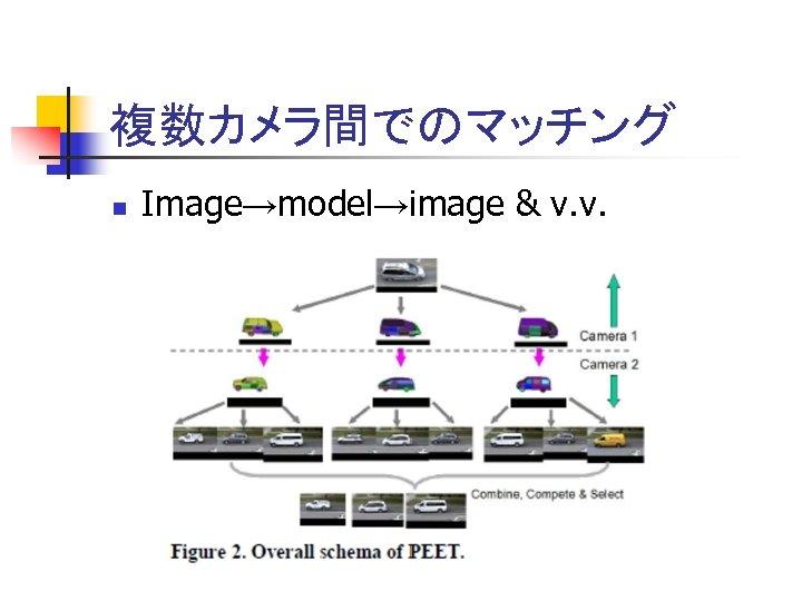 複数カメラ間でのマッチング n Image→model→image & v. v.