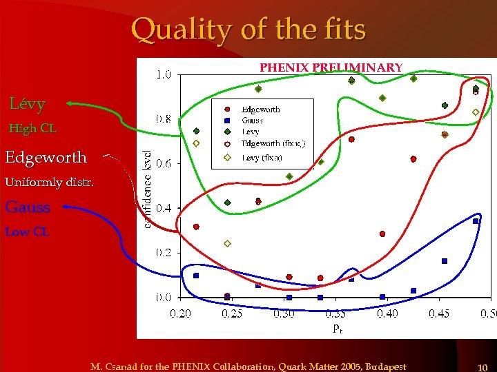 Quality of the fits PHENIX PRELIMINARY Lévy High CL Edgeworth Uniformly distr. Gauss Low