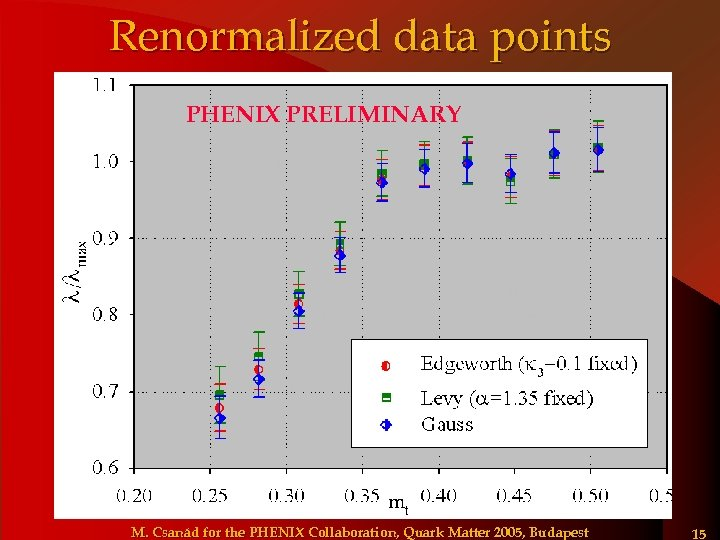 Renormalized data points PHENIX PRELIMINARY M. Csanád for the PHENIX Collaboration, Quark Matter 2005,