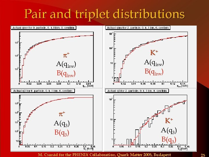 Pair and triplet distributions + A(qinv) B(qinv) + A(q 3) B(q 3) K+ A(qinv)