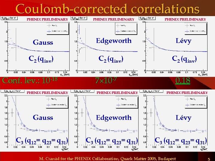 Coulomb-corrected correlations PHENIX PRELIMINARY Gauss C 2 (qinv) Conf. lev. : 10 -18 PHENIX