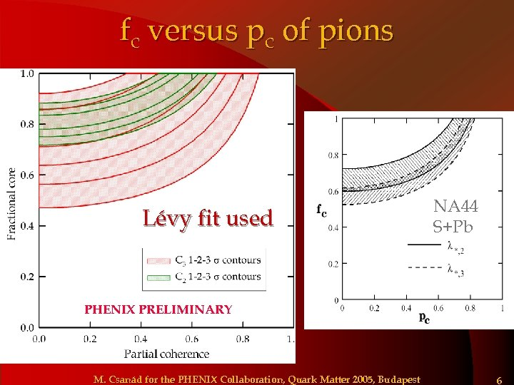 fc versus pc of pions Lévy fit used NA 44 S+Pb PHENIX PRELIMINARY M.