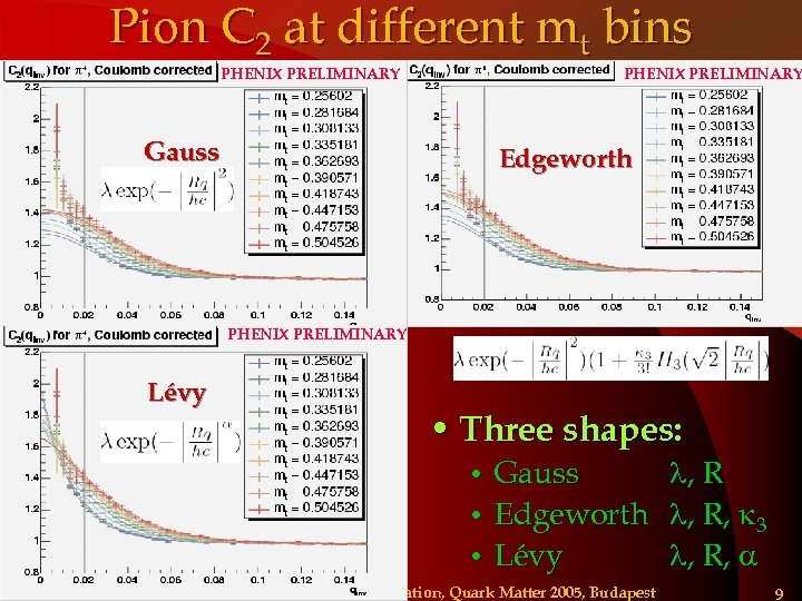 Pion C 2 at different mt bins PHENIX PRELIMINARY Gauss Edgeworth PHENIX PRELIMINARY Lévy
