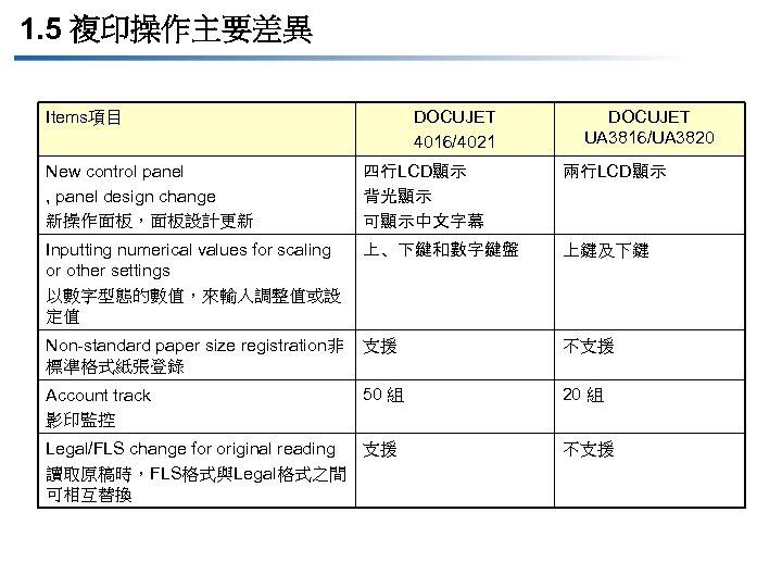 1. 5 複印操作主要差異 Items項目 DOCUJET 4016/4021 DOCUJET UA 3816/UA 3820 New control panel ,