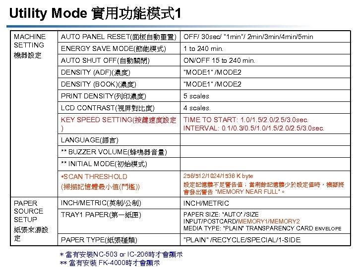 "Utility Mode 實用功能模式 1 AUTO PANEL RESET(面板自動重置) OFF/ 30 sec/ "" 1 min""/ 2"