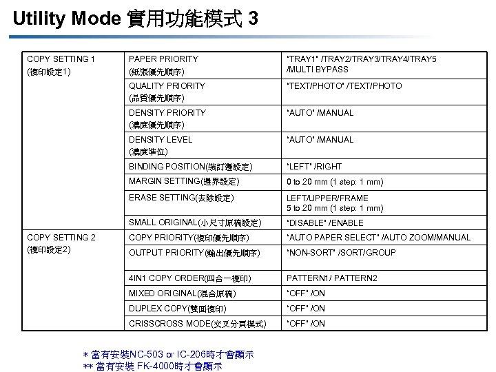 "Utility Mode 實用功能模式 3 COPY SETTING 1 (複印設定 1) ""TRAY 1"" /TRAY 2/TRAY 3/TRAY"