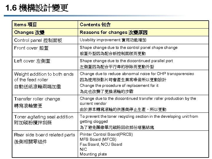1. 6 機構設計變更 Items 項目 Contents 包含 Changes 改變 Reasons for changes 改變原因 Control