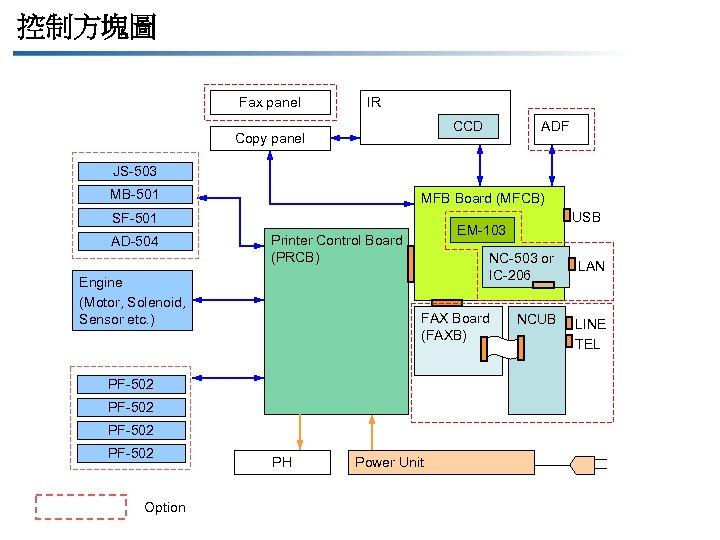 控制方塊圖 Fax panel IR ADF CCD Copy panel JS-503 MB-501 MFB Board (MFCB) SF-501