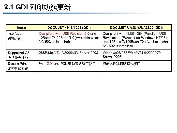 2. 1 GDI 列印功能更新 Items DOCUJET 4016/4021 (GDI) DOCUJET UA 3816/UA 3820 (GDI) Interface