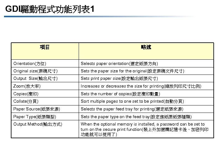 GDI驅動程式功能列表 1 項目 略述 Orientation(方位) Selects paper orientation(選定紙張方向) Original size(原稿尺寸) Sets the paper size