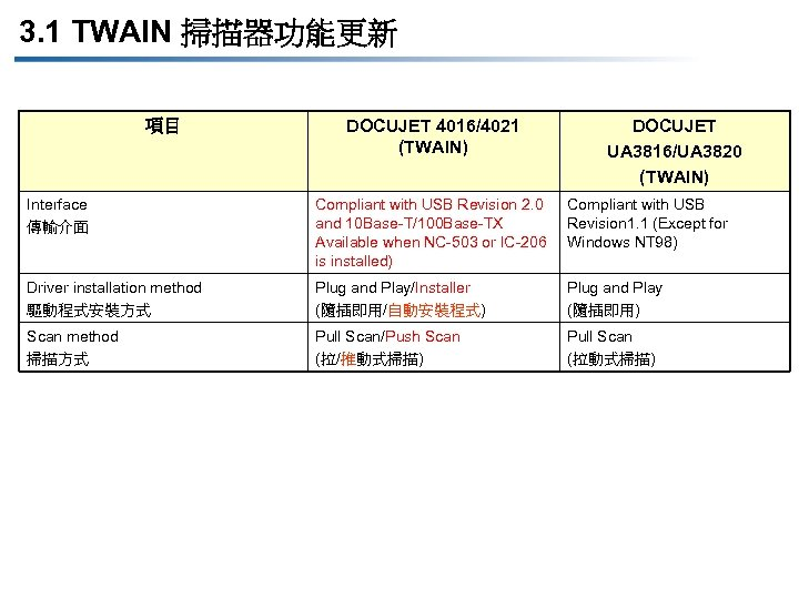 3. 1 TWAIN 掃描器功能更新 項目 DOCUJET 4016/4021 (TWAIN) DOCUJET UA 3816/UA 3820 (TWAIN) Interface