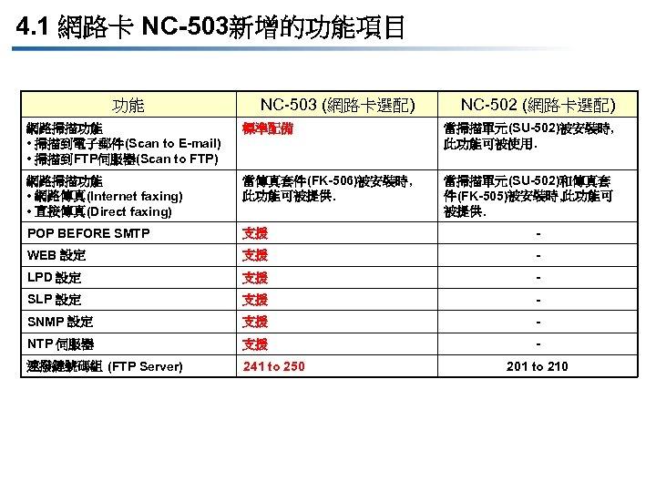 4. 1 網路卡 NC-503新增的功能項目 功能 NC-503 (網路卡選配) NC-502 (網路卡選配) 網路掃描功能 • 掃描到電子郵件(Scan to E-mail)