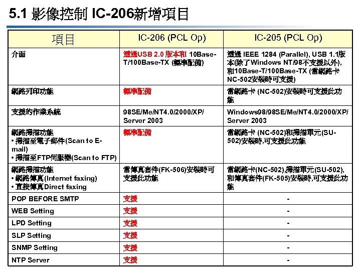 5. 1 影像控制 IC-206新增項目 IC-206 (PCL Op) IC-205 (PCL Op) 介面 透過USB 2. 0