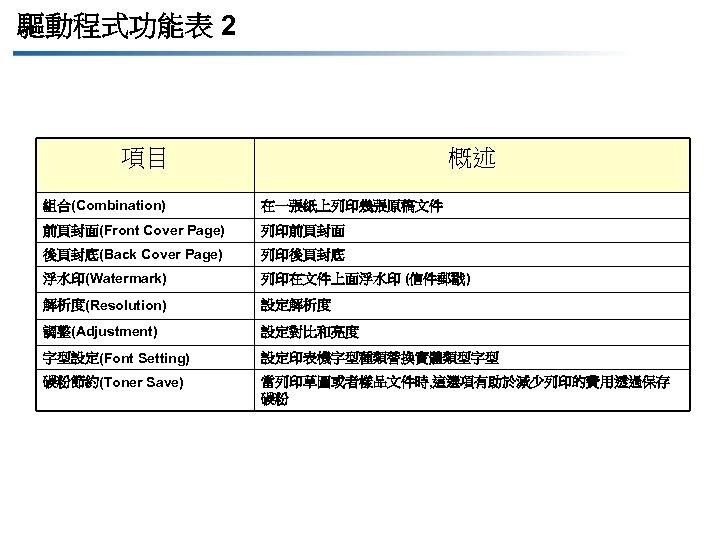 驅動程式功能表 2 項目 概述 組合(Combination) 在一張紙上列印幾張原稿文件 前頁封面(Front Cover Page) 列印前頁封面 後頁封底(Back Cover Page) 列印後頁封底