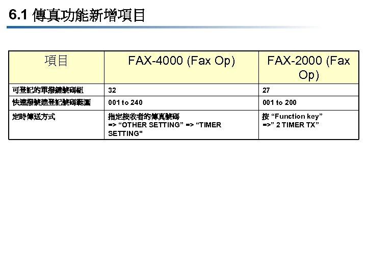 6. 1 傳真功能新增項目 FAX-4000 (Fax Op) 項目 FAX-2000 (Fax Op) 可登記的單撥鍵號碼組 32 27 快速撥號建登記號碼範圍