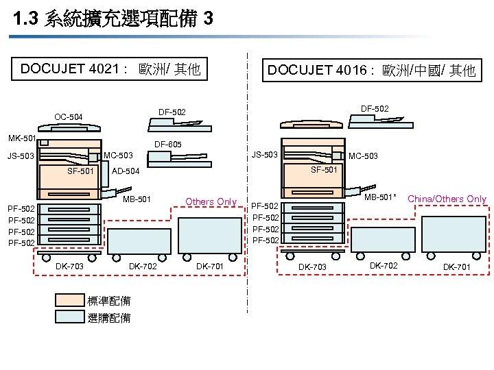 1. 3 系統擴充選項配備 3 DOCUJET 4021 : 歐洲/ 其他 DOCUJET 4016 : 歐洲/中國/ 其他